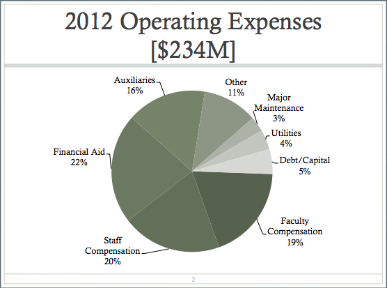 2012 Operating Expenses