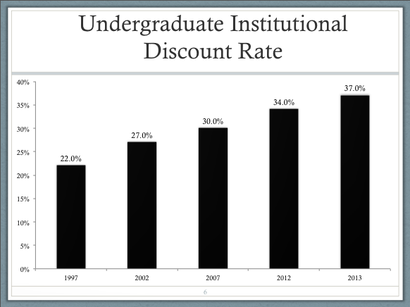 Undergraduate Institutional Discount Rate