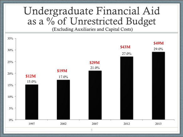 Undergradute Financial Aid